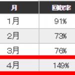 FXトレーダーの回収率は85%~97%